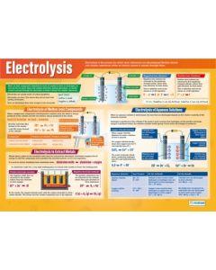 Electrolysis Poster A1 Gloss [3106]
