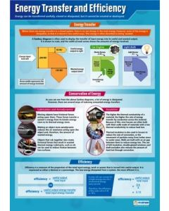 Energy Transfer and Efficiency Poster A1 Laminated [3113]